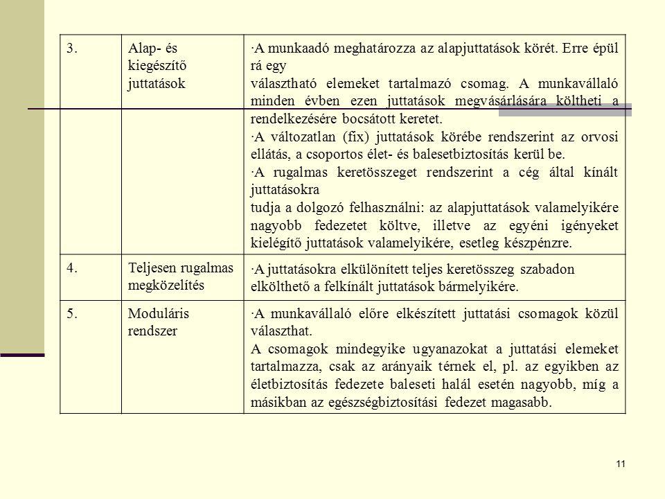11 3.Alap- és kiegészítő juttatások ·A munkaadó meghatározza az alapjuttatások körét. Erre épül rá egy választható elemeket tartalmazó csomag. A munka