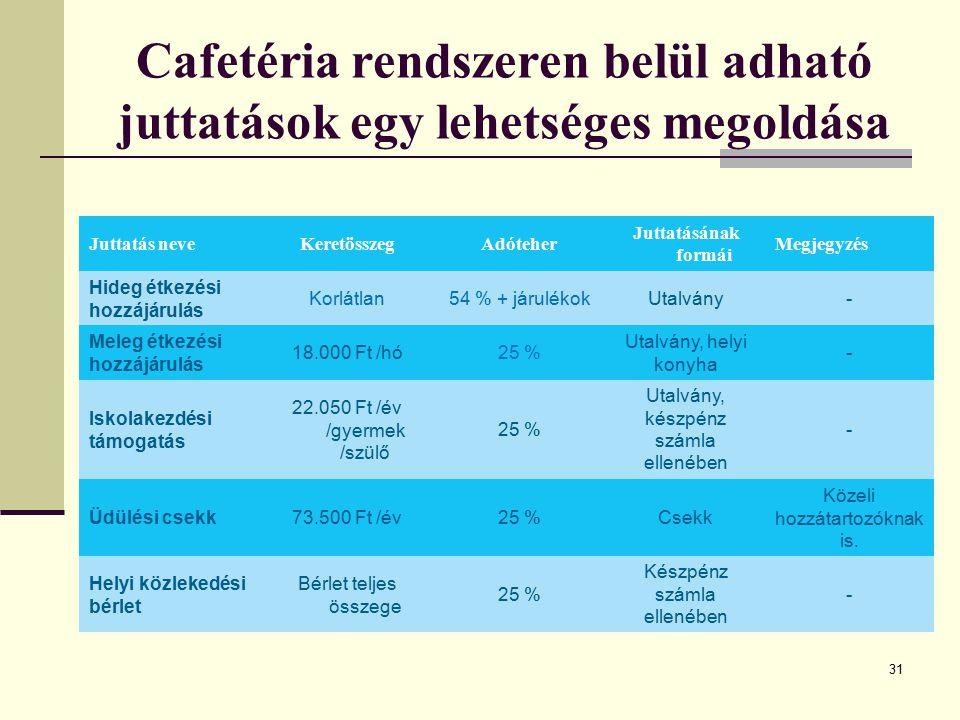 31 Juttatás neveKeretösszegAdóteher Juttatásának formái Megjegyzés Hideg étkezési hozzájárulás Korlátlan54 % + járulékokUtalvány- Meleg étkezési hozzá