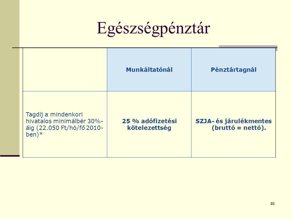 46 Egészségpénztár MunkáltatónálPénztártagnál Tagdíj a mindenkori hivatalos minimálbér 30%- áig (22.050 Ft/hó/fő 2010- ben)* 25 % adófizetési köteleze