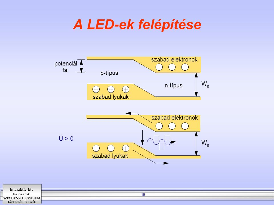 Interaktív ktv hálózatok SZÉCHENYI I. EGYETEM Távközlési Tanszék 10 A LED-ek felépítése szabad elektronok szabad lyukak potenciál fal W g szabad elekt