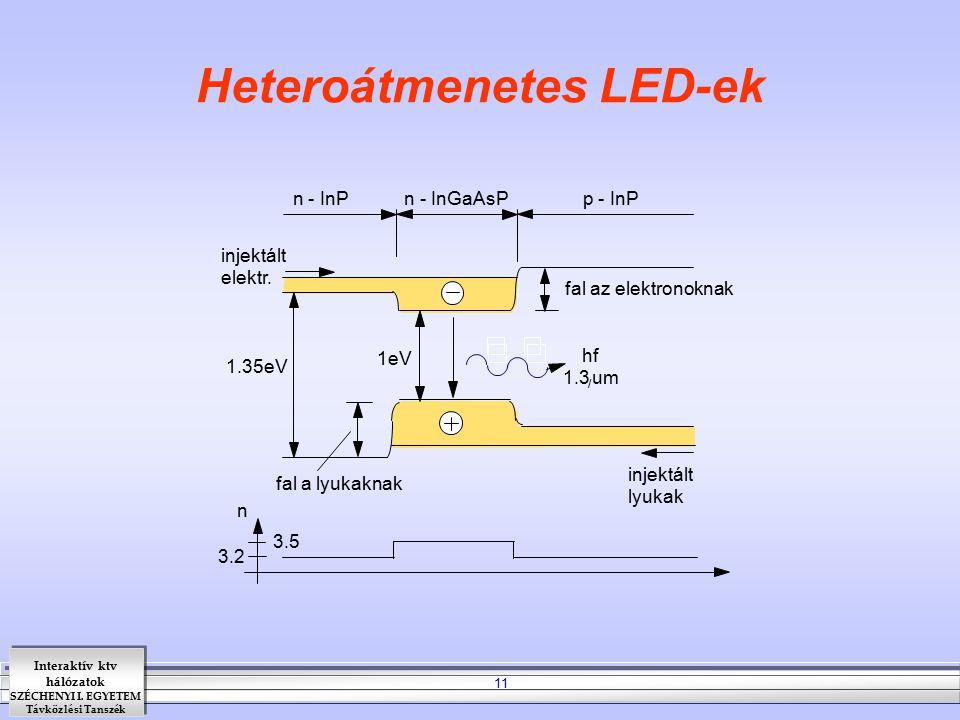 Interaktív ktv hálózatok SZÉCHENYI I. EGYETEM Távközlési Tanszék 11 Heteroátmenetes LED-ek n - InP n - InGaAsP p - InP injektált elektr. injektált lyu