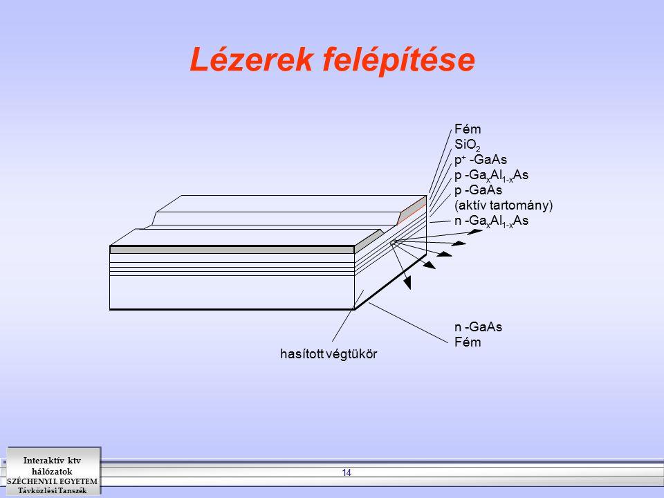 Interaktív ktv hálózatok SZÉCHENYI I. EGYETEM Távközlési Tanszék 14 Lézerek felépítése Fém SiO 2 p + -GaAs p -Ga x Al 1-x As p -GaAs (aktív tartomány)