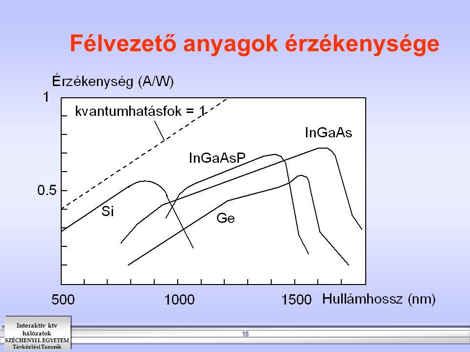 Interaktív ktv hálózatok SZÉCHENYI I. EGYETEM Távközlési Tanszék 18 Félvezető anyagok érzékenysége