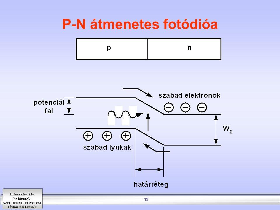 Interaktív ktv hálózatok SZÉCHENYI I. EGYETEM Távközlési Tanszék 19 P-N átmenetes fotódióa