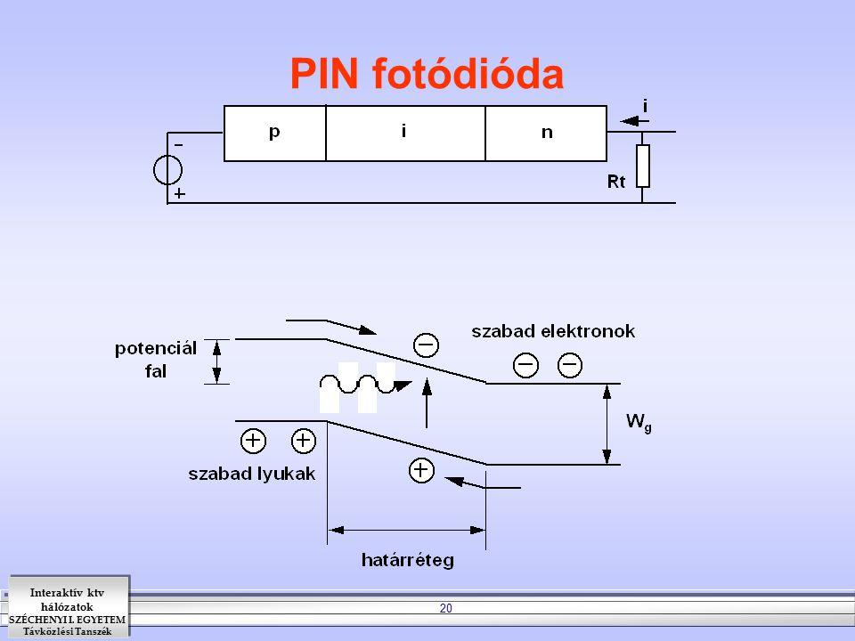 Interaktív ktv hálózatok SZÉCHENYI I. EGYETEM Távközlési Tanszék 20 PIN fotódióda