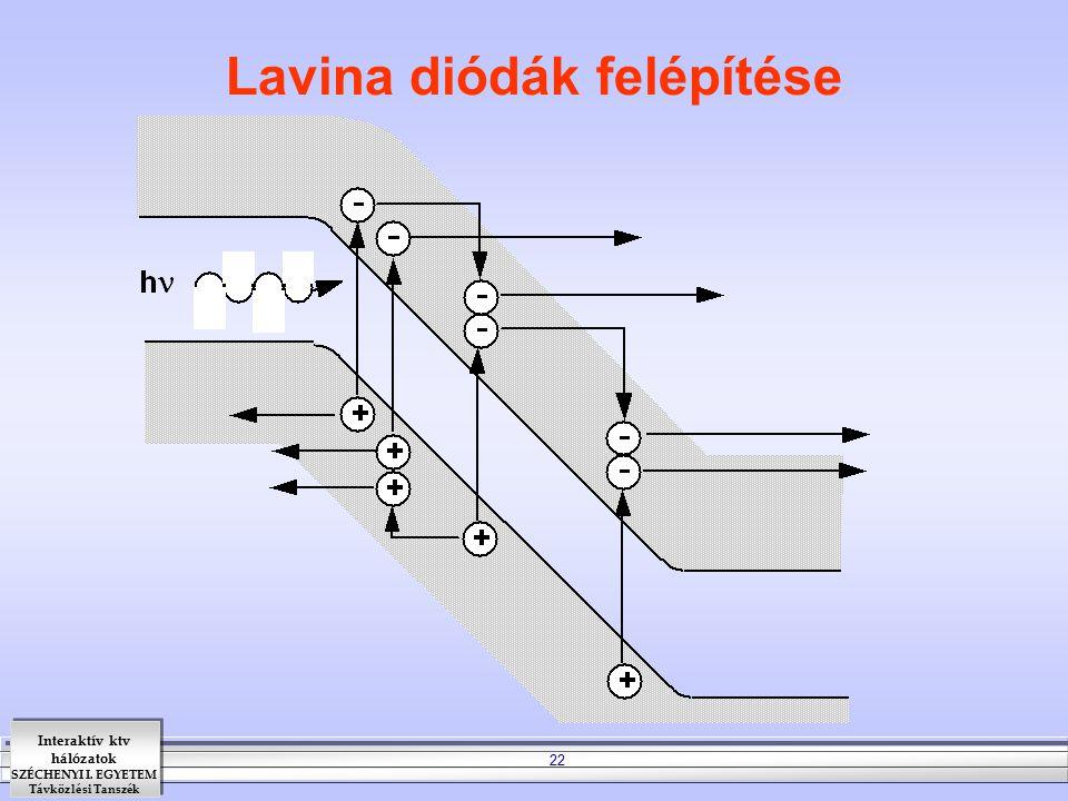 Interaktív ktv hálózatok SZÉCHENYI I. EGYETEM Távközlési Tanszék 22 Lavina diódák felépítése