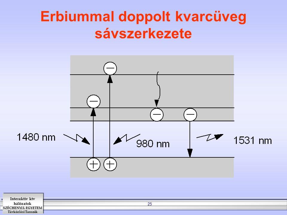 Interaktív ktv hálózatok SZÉCHENYI I. EGYETEM Távközlési Tanszék 25 Erbiummal doppolt kvarcüveg sávszerkezete