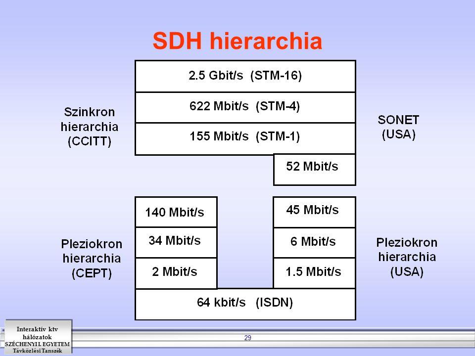 Interaktív ktv hálózatok SZÉCHENYI I. EGYETEM Távközlési Tanszék 29 SDH hierarchia