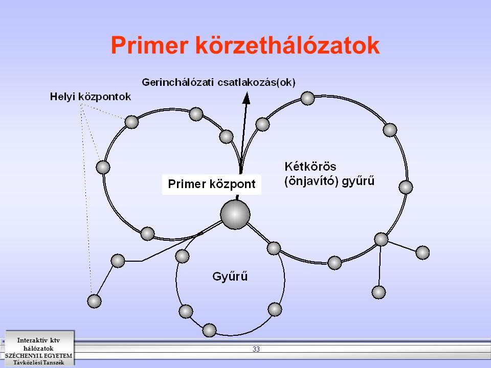 Interaktív ktv hálózatok SZÉCHENYI I. EGYETEM Távközlési Tanszék 33 Primer körzethálózatok