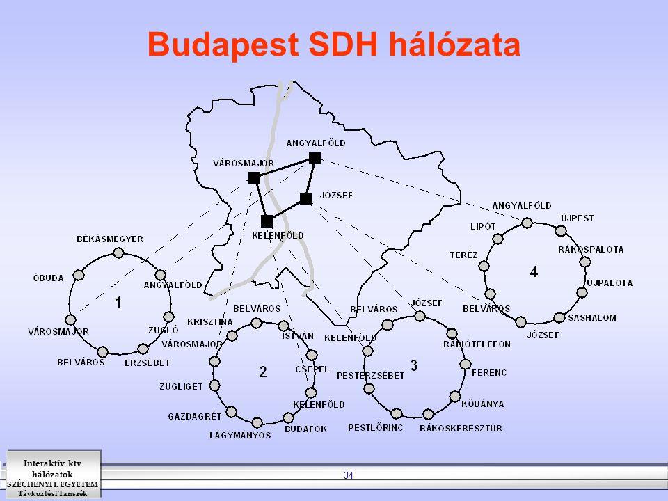 Interaktív ktv hálózatok SZÉCHENYI I. EGYETEM Távközlési Tanszék 34 Budapest SDH hálózata