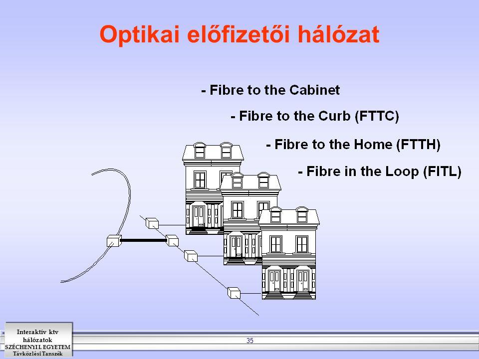 Interaktív ktv hálózatok SZÉCHENYI I. EGYETEM Távközlési Tanszék 35 Optikai előfizetői hálózat