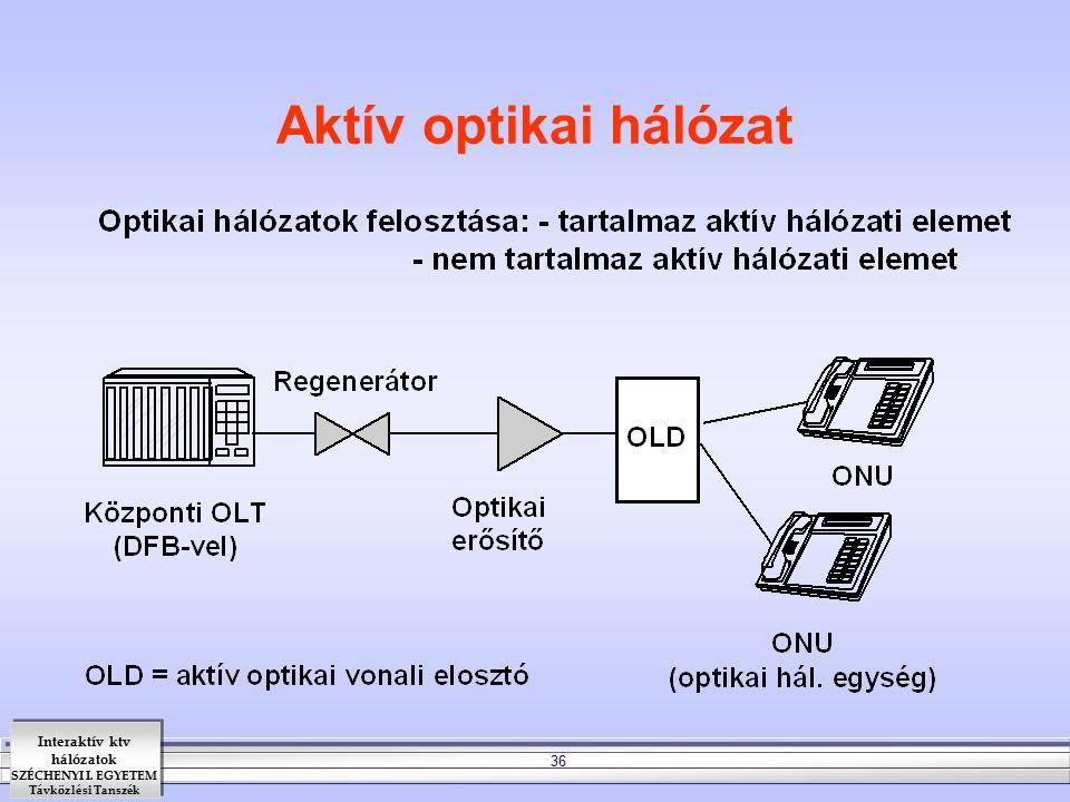 Interaktív ktv hálózatok SZÉCHENYI I. EGYETEM Távközlési Tanszék 36 Aktív optikai hálózat