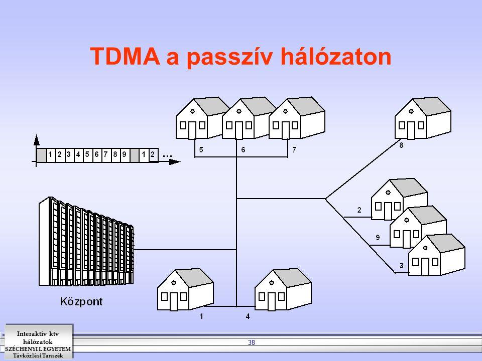 Interaktív ktv hálózatok SZÉCHENYI I. EGYETEM Távközlési Tanszék 38 TDMA a passzív hálózaton