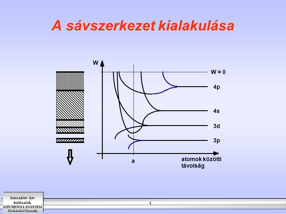Interaktív ktv hálózatok SZÉCHENYI I. EGYETEM Távközlési Tanszék 4 A sávszerkezet kialakulása W atomok közötti távolság a W = 0 4p 4s 3d 3p