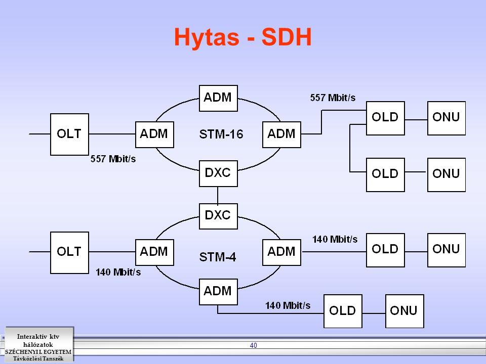Interaktív ktv hálózatok SZÉCHENYI I. EGYETEM Távközlési Tanszék 40 Hytas - SDH
