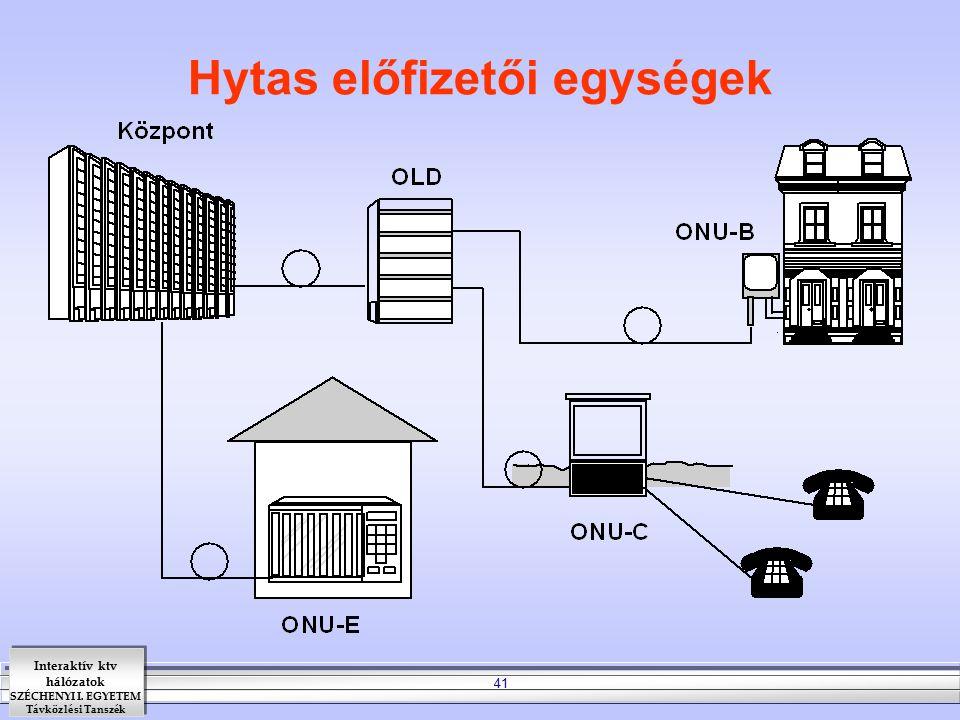 Interaktív ktv hálózatok SZÉCHENYI I. EGYETEM Távközlési Tanszék 41 Hytas előfizetői egységek
