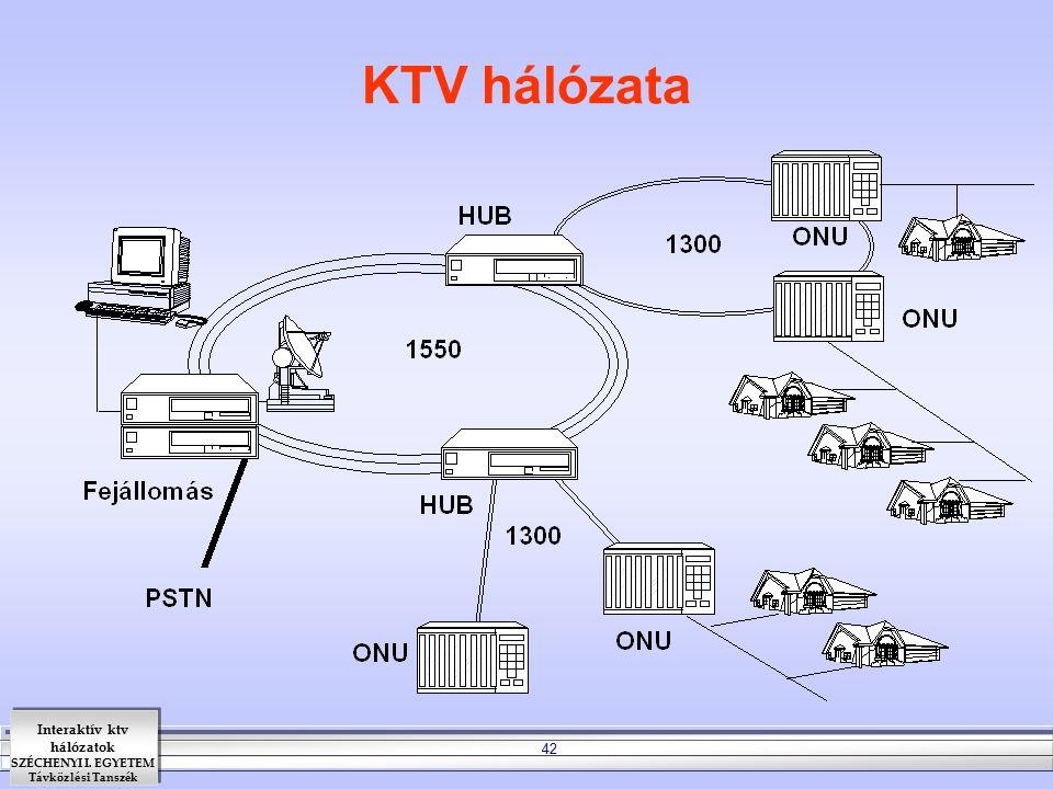 Interaktív ktv hálózatok SZÉCHENYI I. EGYETEM Távközlési Tanszék 42 KTV hálózata