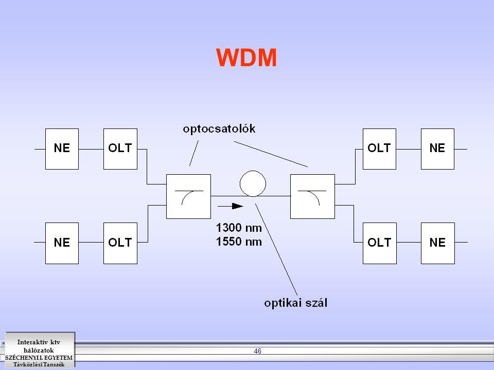 Interaktív ktv hálózatok SZÉCHENYI I. EGYETEM Távközlési Tanszék 46 WDM