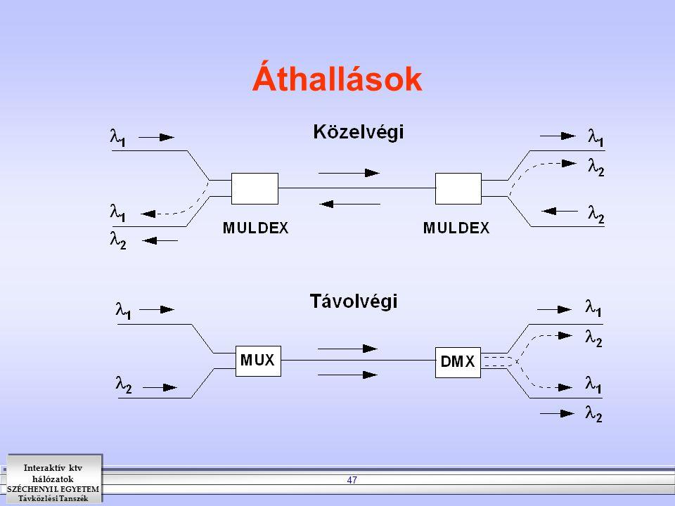 Interaktív ktv hálózatok SZÉCHENYI I. EGYETEM Távközlési Tanszék 47 Áthallások