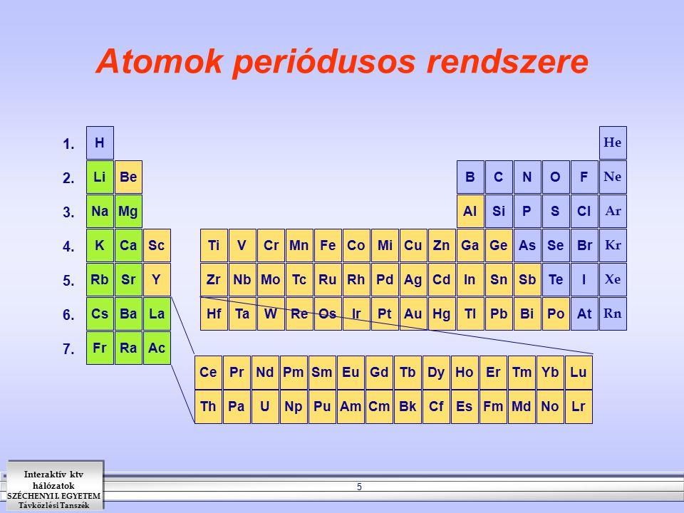 Interaktív ktv hálózatok SZÉCHENYI I. EGYETEM Távközlési Tanszék 5 Atomok periódusos rendszere KCaSc Fr TiVCrMnFeCoMiCuZnGaGeAsSeBr Kr RbSrY Ra ZrNbMo