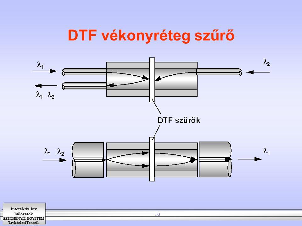 Interaktív ktv hálózatok SZÉCHENYI I. EGYETEM Távközlési Tanszék 50 DTF vékonyréteg szűrő