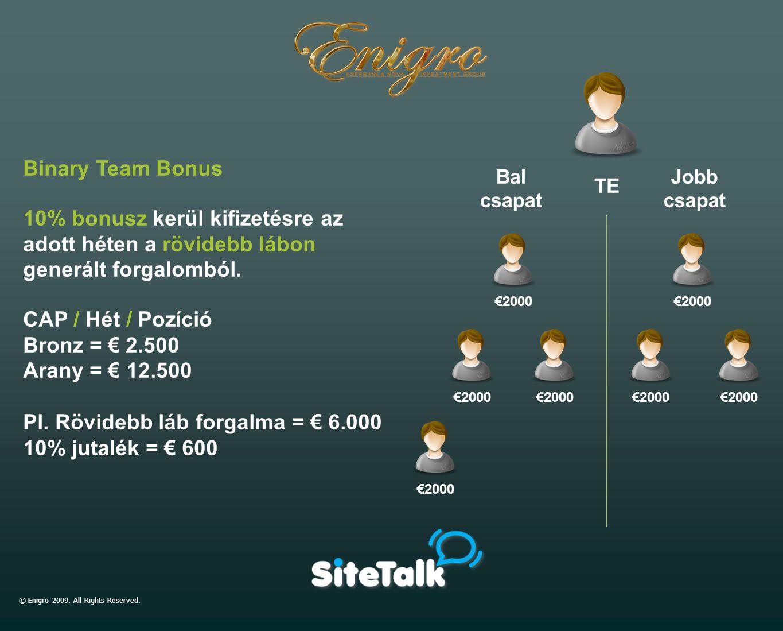 €2000 TE Binary Team Bonus 10% bonusz kerül kifizetésre az adott héten a rövidebb lábon generált forgalomból. CAP / Hét / Pozíció Bronz = € 2.500 Aran