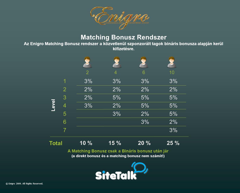 Matching Bonusz Rendszer Az Enigro Matching Bonusz rendszer a közvetlenül szponzorált tagok bináris bonusza alapján kerül kifizetésre. © Enigro 2009.