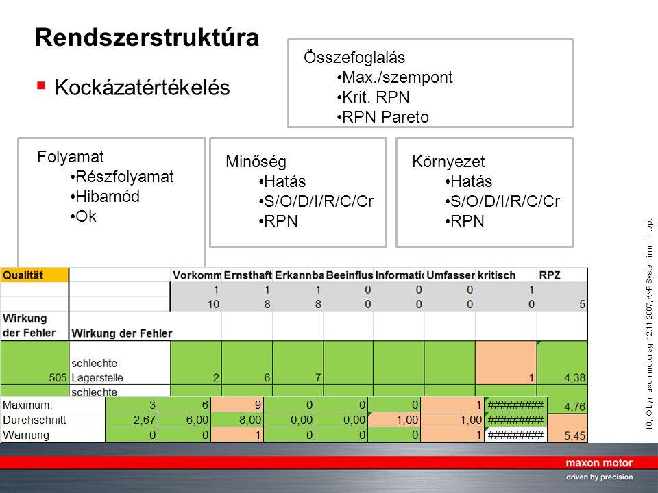 10, © by maxon motor ag, 12.11.2007, KVP System in mmh.ppt mmh, QE Rendszerstruktúra  Kockázatértékelés Folyamat Részfolyamat Hibamód Ok Összefoglalás Max./szempont Krit.
