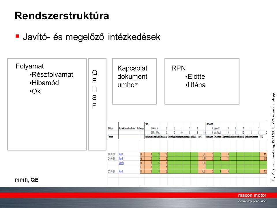 11, © by maxon motor ag, 12.11.2007, KVP System in mmh.ppt mmh, QE Rendszerstruktúra  Javító- és megelőző intézkedések Folyamat Részfolyamat Hibamód Ok QEHSFQEHSF Kapcsolat dokument umhoz RPN Előtte Utána
