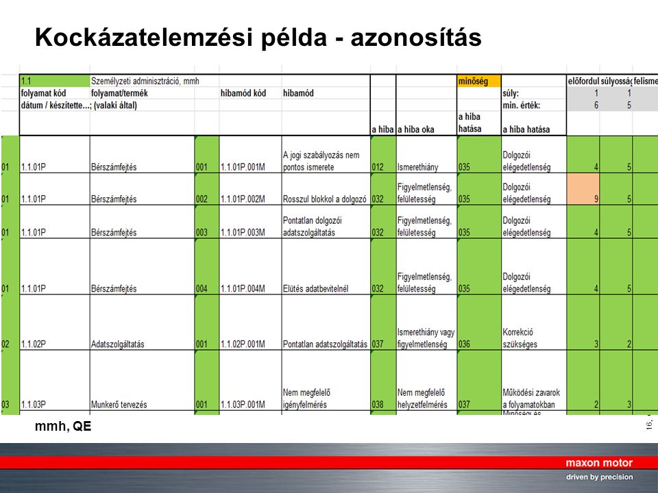 16, © by maxon motor ag, 12.11.2007, KVP System in mmh.ppt mmh, QE Kockázatelemzési példa - azonosítás