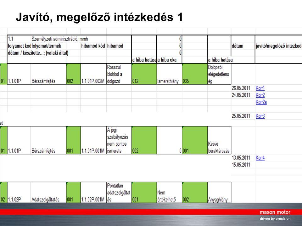 18, © by maxon motor ag, 12.11.2007, KVP System in mmh.ppt mmh, QE Javító, megelőző intézkedés 1