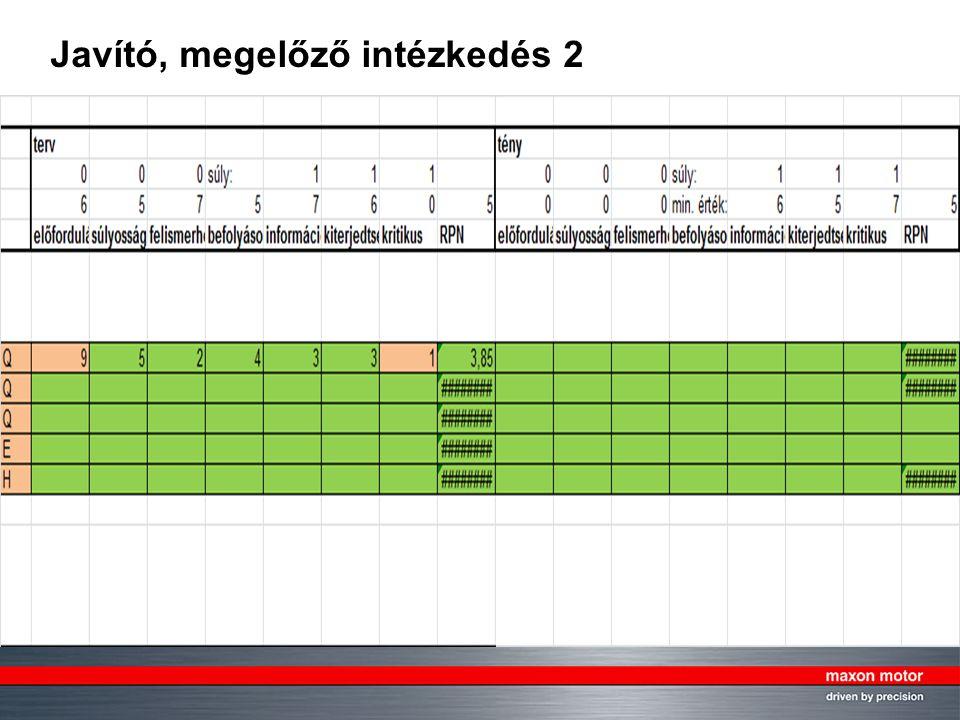 20, © by maxon motor ag, 12.11.2007, KVP System in mmh.ppt mmh, QE Javító, megelőző intézkedés 2