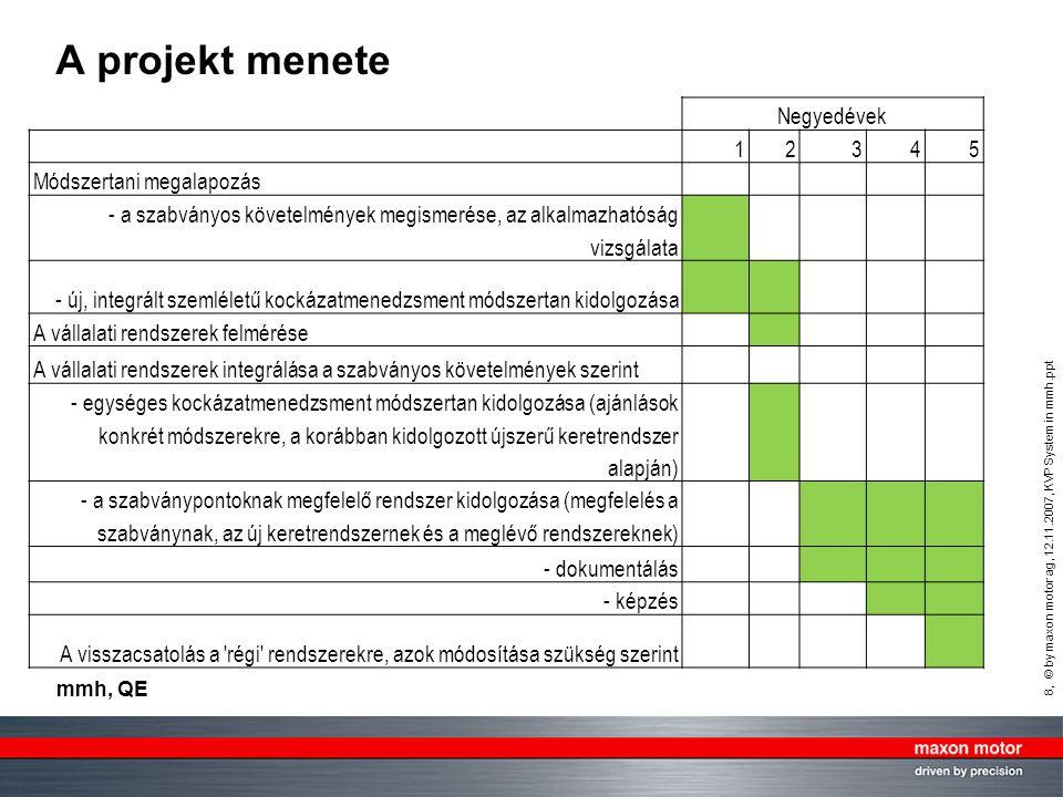 8, © by maxon motor ag, 12.11.2007, KVP System in mmh.ppt mmh, QE A projekt menete Negyedévek 12345 Módszertani megalapozás - a szabványos követelmények megismerése, az alkalmazhatóság vizsgálata - új, integrált szemléletű kockázatmenedzsment módszertan kidolgozása A vállalati rendszerek felmérése A vállalati rendszerek integrálása a szabványos követelmények szerint - egységes kockázatmenedzsment módszertan kidolgozása (ajánlások konkrét módszerekre, a korábban kidolgozott újszerű keretrendszer alapján) - a szabványpontoknak megfelelő rendszer kidolgozása (megfelelés a szabványnak, az új keretrendszernek és a meglévő rendszereknek) - dokumentálás - képzés A visszacsatolás a régi rendszerekre, azok módosítása szükség szerint
