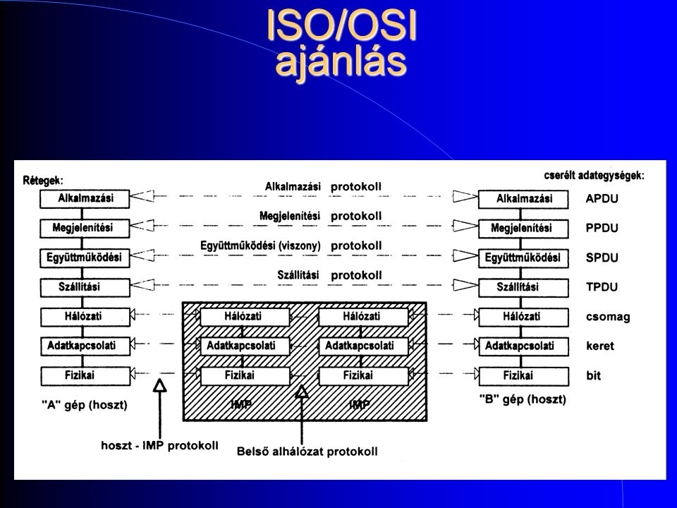 ISO/OSI ajánlás
