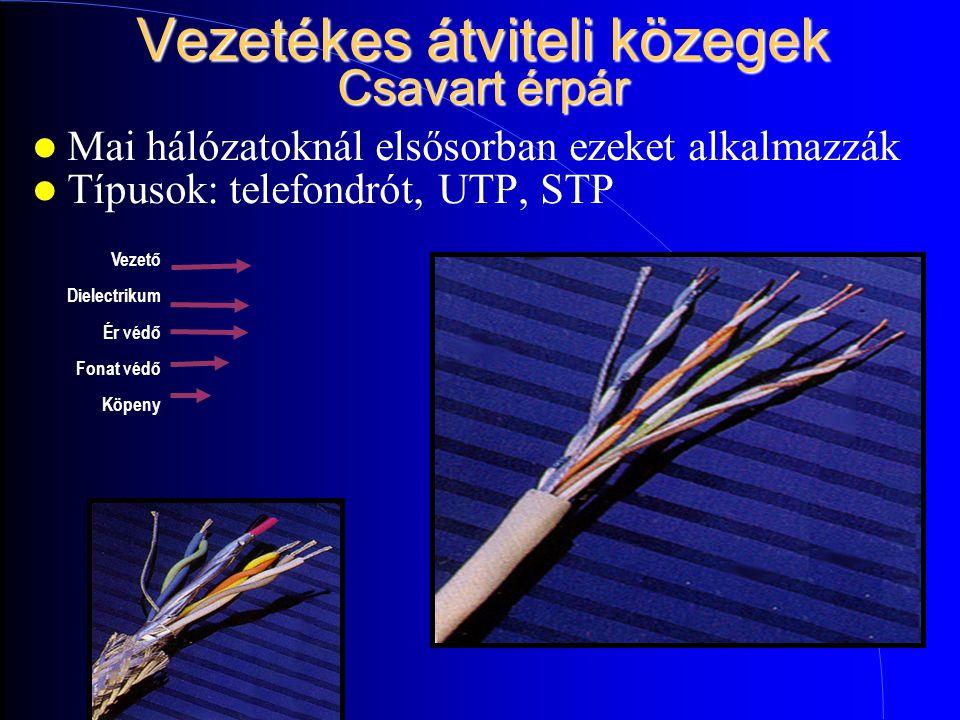 Vezetékes átviteli közegek Csavart érpár Mai hálózatoknál elsősorban ezeket alkalmazzák Típusok: telefondrót, UTP, STP Vezető Dielectrikum Ér védő Fonat védő Köpeny