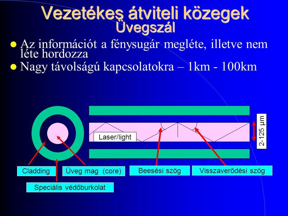 Vezetékes átviteli közegek Üvegszál Az információt a fénysugár megléte, illetve nem léte hordozza Nagy távolságú kapcsolatokra – 1km - 100km Üveg mag (core)Cladding Speciális védőburkolat Beesési szögVisszaverődési szög Laser/light 2-125 µm