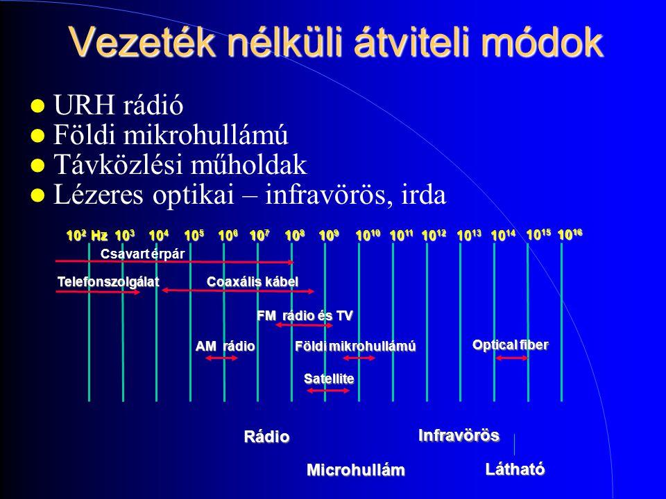 Vezeték nélküli átviteli módok URH rádió Földi mikrohullámú Távközlési műholdak Lézeres optikai – infravörös, irda Csavart érpárTelefonszolgálat Coaxális kábel AM rádio FM rádio és TV Földi mikrohullámú Optical fiber Satellite 10 2 Hz 10 3 10 4 10 5 10 6 10 7 10 8 10 9 10 10 10 11 10 12 10 13 10 14 10 15 10 16 Rádio Infravörös Látható Microhullám