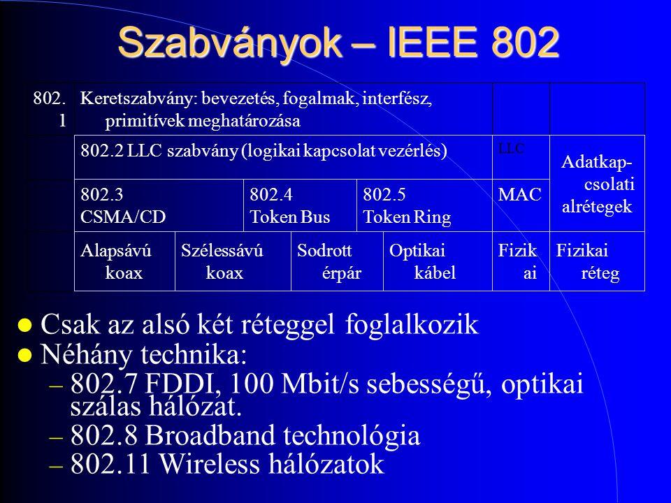 Szabványok – IEEE 802 Fizikai réteg Fizik ai Optikai kábel Sodrott érpár Szélessávú koax Alapsávú koax MAC802.5 Token Ring 802.4 Token Bus 802.3 CSMA/CD Adatkap- csolati alrétegek LLC 802.2 LLC szabvány (logikai kapcsolat vezérlés) Keretszabvány: bevezetés, fogalmak, interfész, primitívek meghatározása 802.
