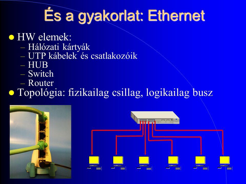 És a gyakorlat: Ethernet HW elemek: – Hálózati kártyák – UTP kábelek és csatlakozóik – HUB – Switch – Router Topológia: fizikailag csillag, logikailag busz