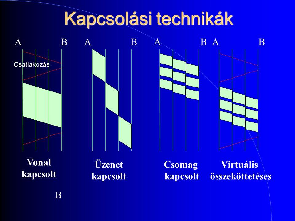 Kapcsolási technikák Vonal kapcsolt Üzenet kapcsolt Csomag kapcsolt Virtuális összeköttetéses Csatlakozás A B BAAABBB