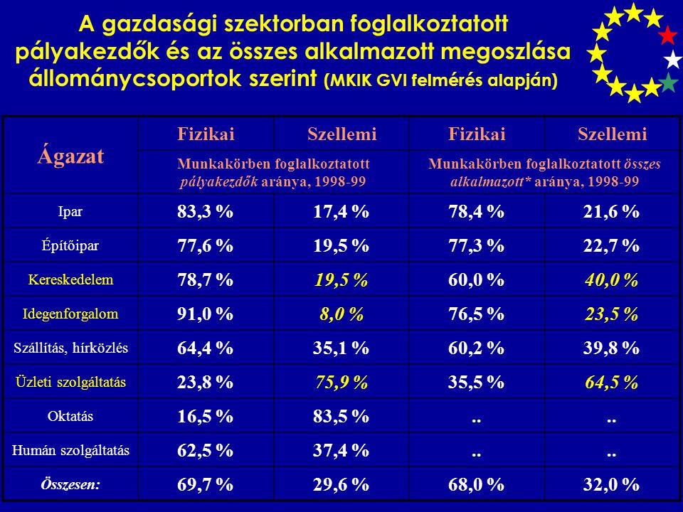 A gazdasági szektorban foglalkoztatott pályakezdők és az összes alkalmazott megoszlása állománycsoportok szerint (MKIK GVI felmérés alapján) Ágazat FizikaiSzellemiFizikaiSzellemi Munkakörben foglalkoztatott pályakezdők aránya, 1998-99 Munkakörben foglalkoztatott összes alkalmazott* aránya, 1998-99 Ipar 83,3 %17,4 %78,4 %21,6 % Építőipar 77,6 %19,5 %77,3 %22,7 % Kereskedelem 78,7 %19,5 %60,0 %40,0 % Idegenforgalom 91,0 %8,0 %76,5 %23,5 % Szállítás, hírközlés 64,4 %35,1 %60,2 %39,8 % Üzleti szolgáltatás 23,8 %75,9 %35,5 %64,5 % Oktatás 16,5 %83,5 %..