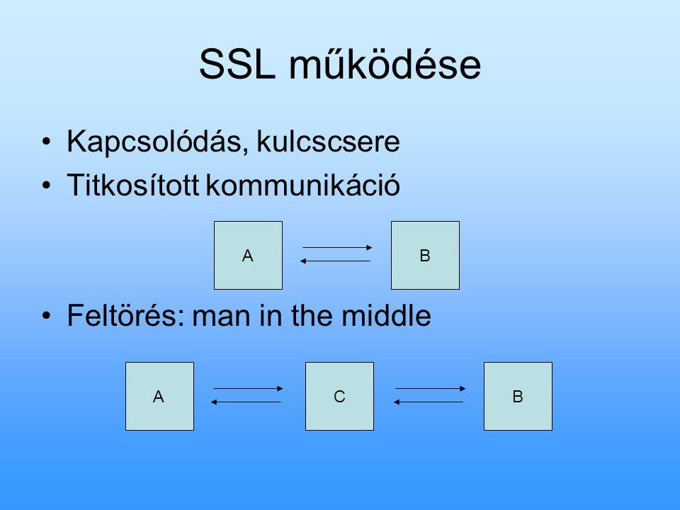 SSL működése Kapcsolódás, kulcscsere Titkosított kommunikáció Feltörés: man in the middle AB ACB