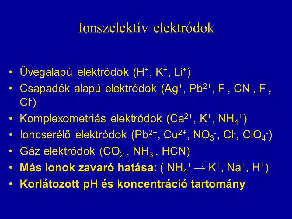 Ionszelektív elektródok Üvegalapú elektródok (H +, K +, Li + ) Csapadék alapú elektródok (Ag +, Pb 2+, F -, CN -, F -, Cl - ) Komplexometriás elektródok (Ca 2+, K +, NH 4 + ) Ioncserélő elektródok (Pb 2+, Cu 2+, NO 3 -, Cl -, ClO 4 - ) Gáz elektródok (CO 2, NH 3, HCN) Más ionok zavaró hatása: ( NH 4 + → K +, Na +, H + ) Korlátozott pH és koncentráció tartomány