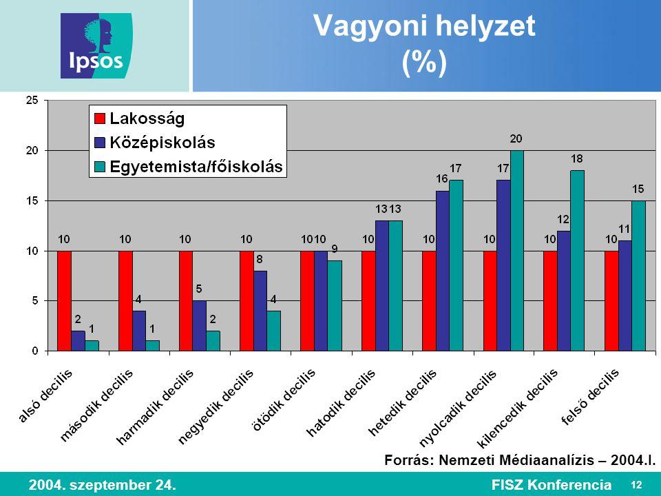 12 2004. szeptember 24.FISZ Konferencia Vagyoni helyzet (%) Forrás: Nemzeti Médiaanalízis – 2004.I.