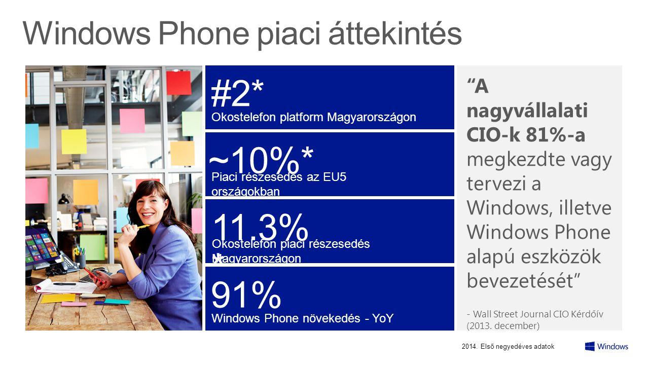 Mit várunk el a vállalati mobil eszközöktől.