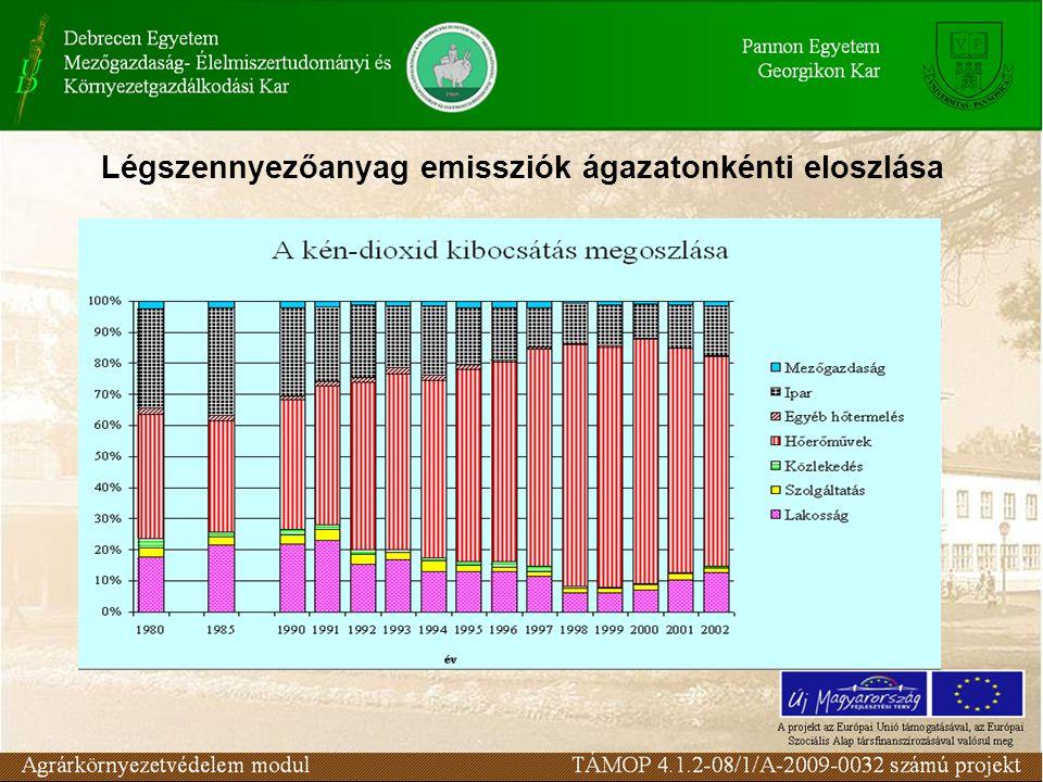 Légszennyezőanyag emissziók ágazatonkénti eloszlása