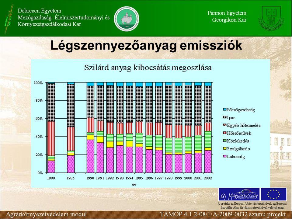 Légszennyezőanyag emissziók