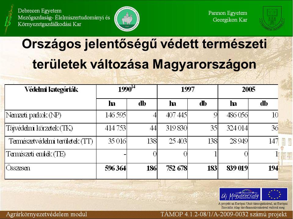 Országos jelentőségű védett természeti területek változása Magyarországon