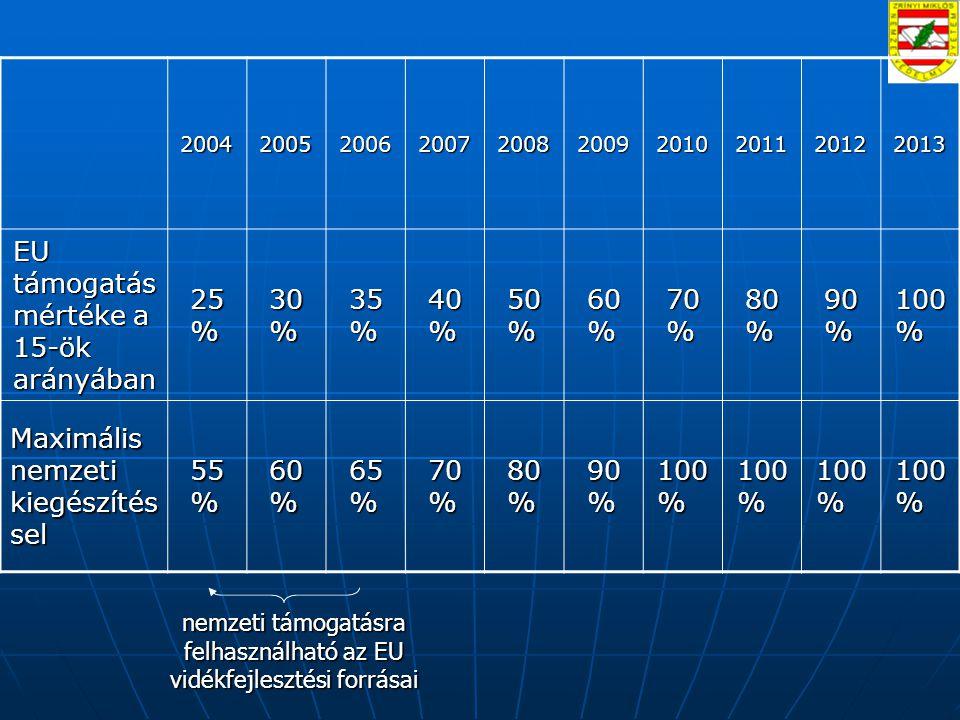 2004200520062007200820092010201120122013 EU támogatás mértéke a 15-ök arányában 25 % 30 % 35 % 40 % 50 % 60 % 70 % 80 % 90 % 100 % Maximális nemzeti kiegészítés sel 55 % 60 % 65 % 70 % 80 % 90 % 100 % nemzeti támogatásra felhasználható az EU vidékfejlesztési forrásai