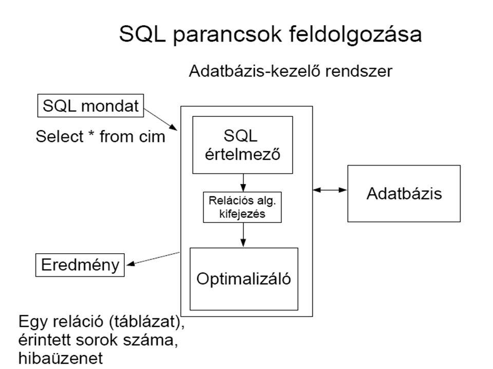Kifejezések kiértékelési sorrendje PRECEDENCIA szabály Zárójelek belülről kifelé Függvényhívások Matematikai, string és dátum műveletek –Előjelváltás –Hatványozás –Szorzás, osztás (multiplikatív műveletek) –Összeadás, kivonás (összevonási műveletek) Összehasonlító műveletek Logikai műveletek –Not, –AND, –OR Azonos szintű műveletek: balról jobbra